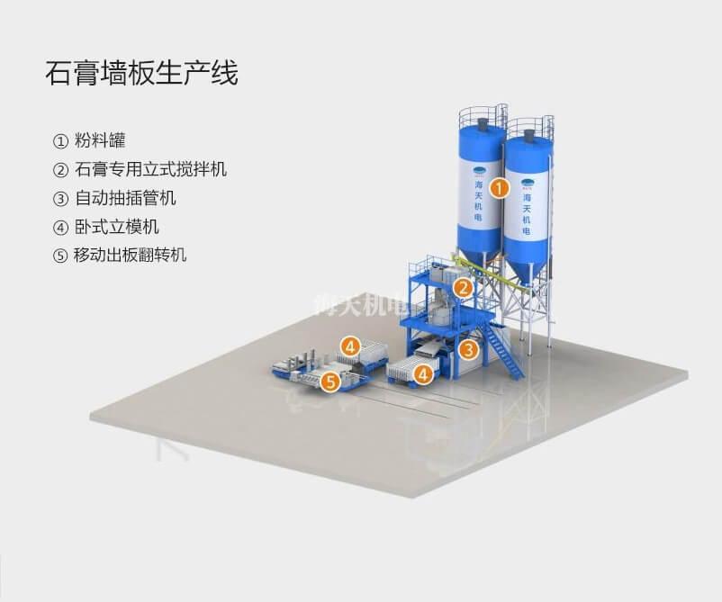 石膏墙板生产线设备