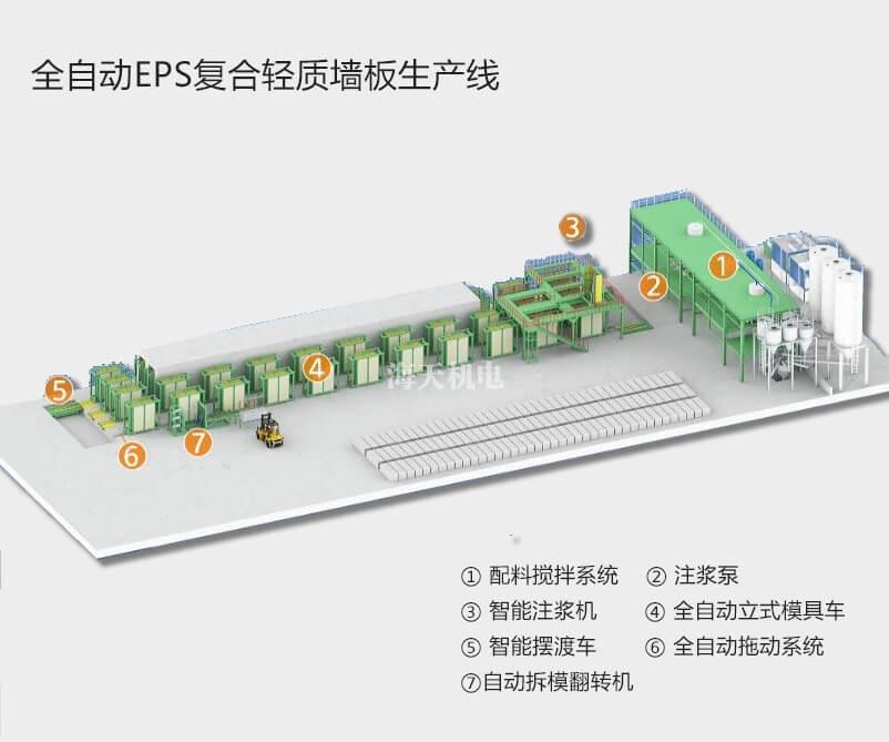 全自动EPS复合轻质墙板生产线